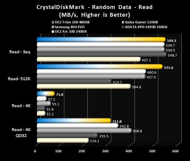 CrystalDiskMark - Random Reads