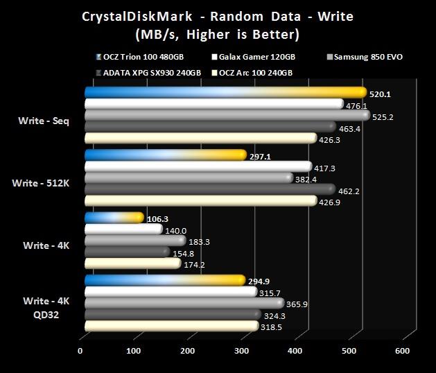 CrystalDiskMark - Random Writes