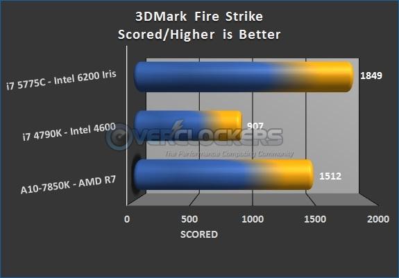 3DMark Fire Strike Results