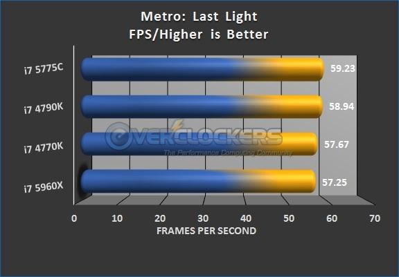 Metro: Last Light Results