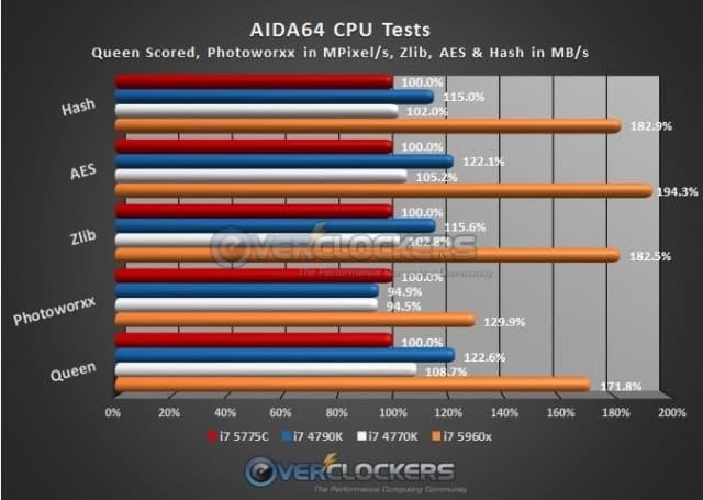 AIDA64 CPU Test Results