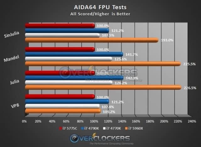 AIDA64 FPU Test Results