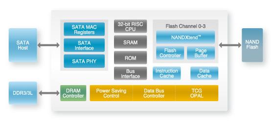 SP550 Diagram - Source Anantech