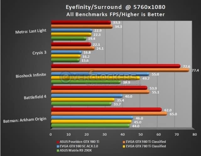 NVIDIA Surround/AMD Eyefinity Results