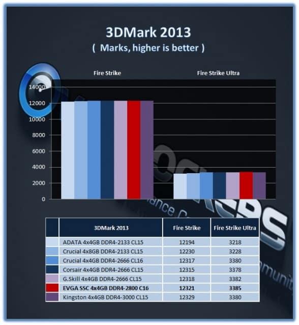 3DM_EVGA_SSC_2800