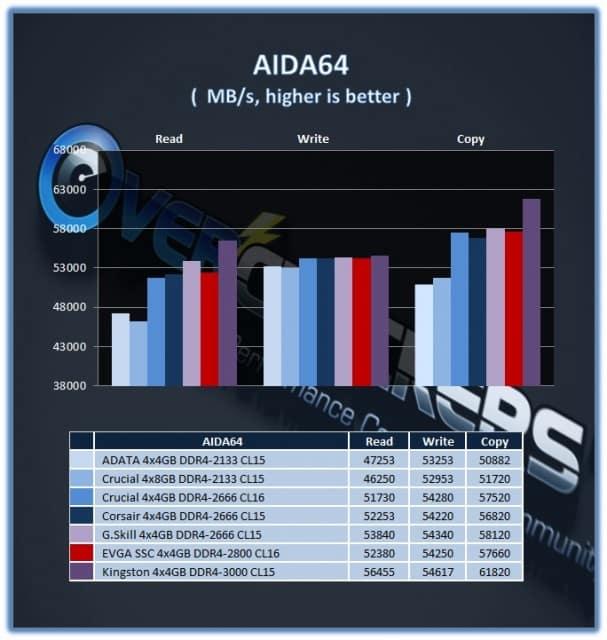 AIDA_EVGA_SSC_2800