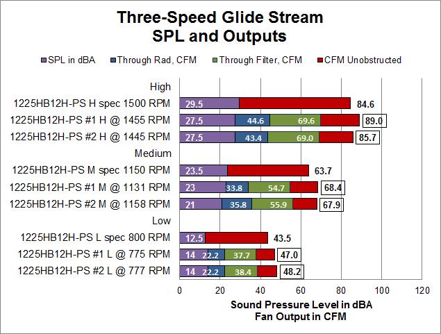 Glide Stream