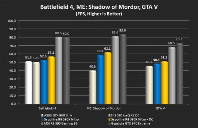 Battlefield 4, ME: Shadow of Mordor, GTA V