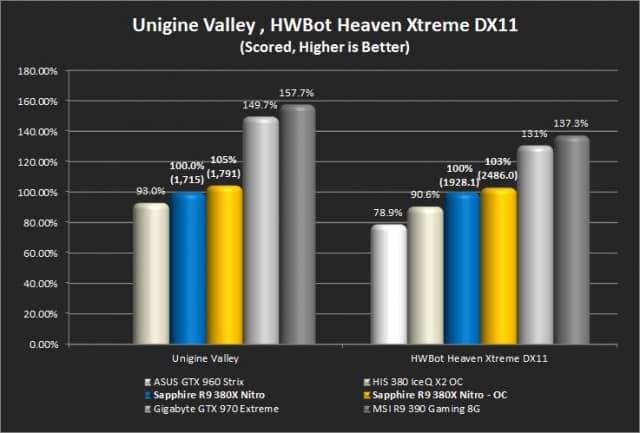 Unigine Valley and Unigine Heaven (Hwbot)