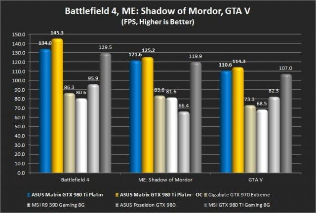 Battlefield 4, Middle Earth: Shadow of Mordor, GTA V