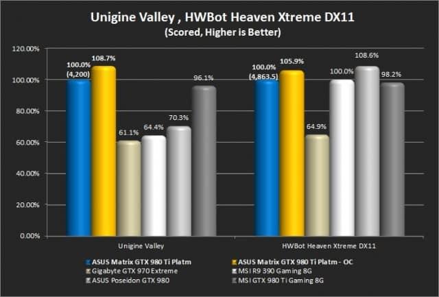 Unigine Valley and Unigine Heaven