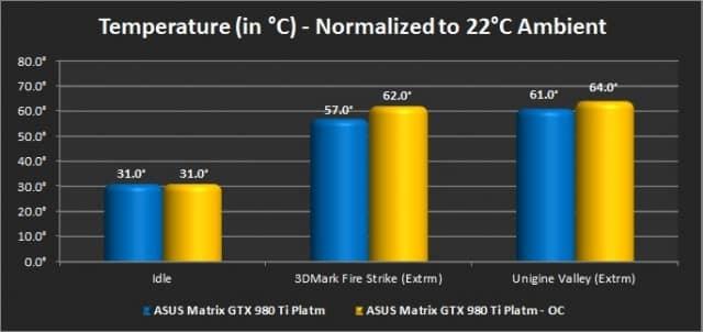Temperatures (Stock fan profile)
