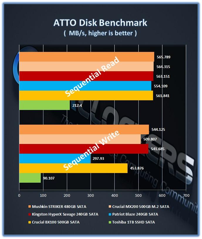 Mushkin_Striker_480GB_ATTO
