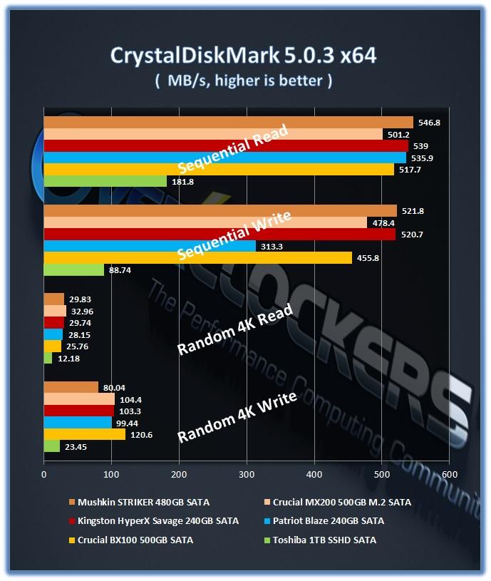 Mushkin_Striker_480GB_CDM