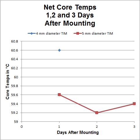 Net Core Temps - R1