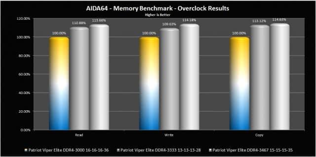 AIDA Overclocked Results