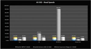 AS SSD - Read Graph