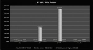 AS SSD - Write Graph