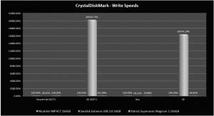 CDM - Write Graph