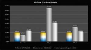 HD Tune Pro - Read Graph