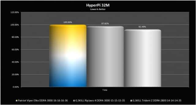 HyperPi
