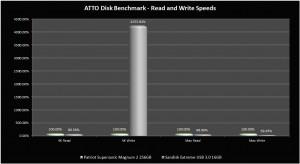 ATTO Graph