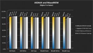 AIDA64 and Maxxmem Memory Bandwidth Tests