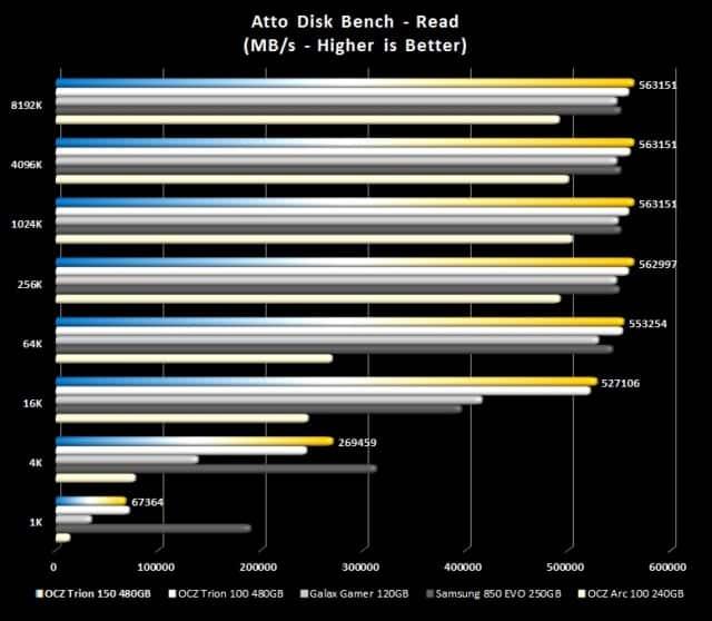 ATTO - Reads