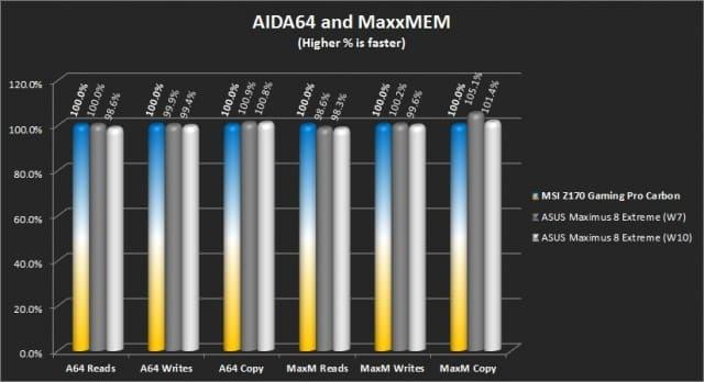 AIDA64 Extreme, Maxxmem2