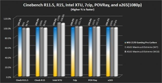 Cinebench R11.5/R15, Intel XTU, 7zip, POVRay, and x265(1080p - Hwbot)