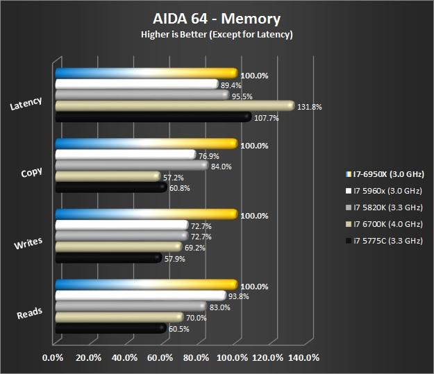 AIDA 64 Memory Test - Stock