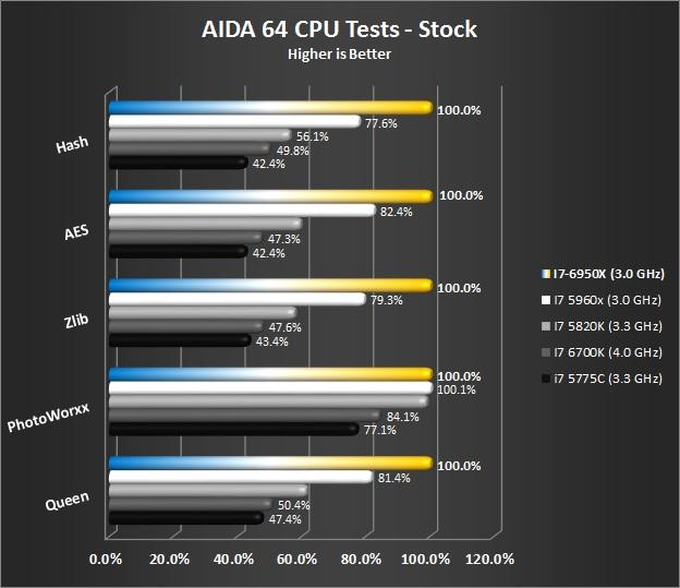AIDA64 CPU Tests - Stock