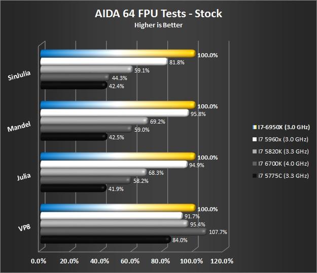 AIDA64 FPU Tests - Stock