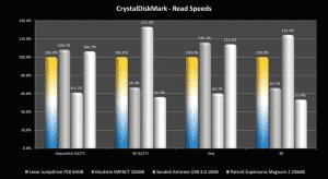 CDM – Read Graph