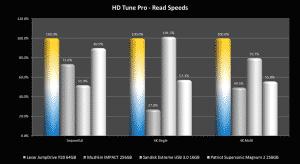 HD Tune Pro – Read Graph