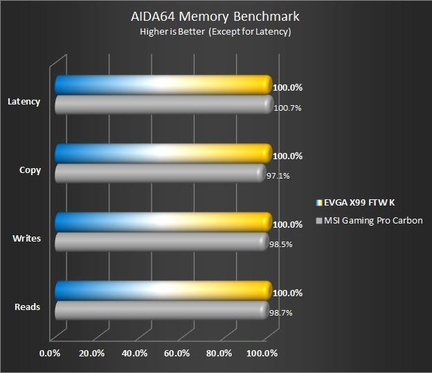 AIDA64 Memory Bandwidth