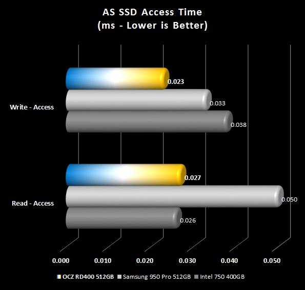 graph-asssd-access