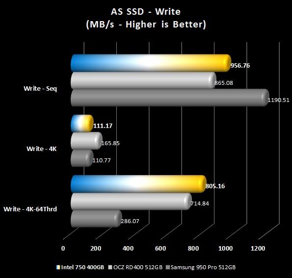 AS SSD - Writes