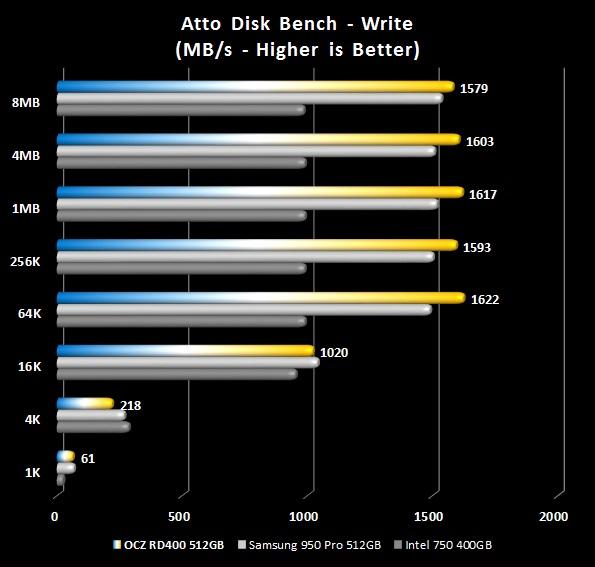 ATTO - Writes