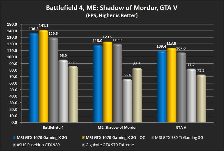 Battlefield 4, Middle Earth: SOM, GTA V