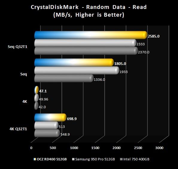 CrystalDiskMark - Reads