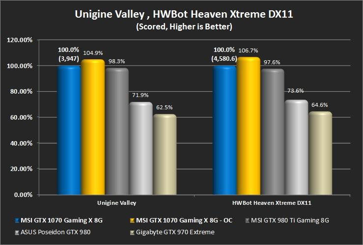 Unigine Heaven (HWBot - Extreme) and Unigine Valley