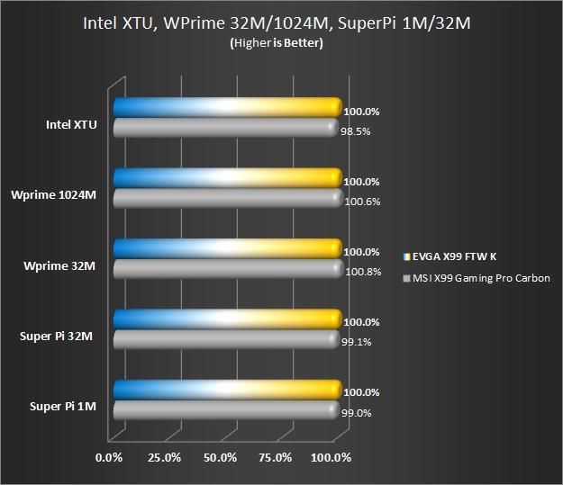 Intel XTU, WPrime 32M/1024M, Super Pi 1M/32M