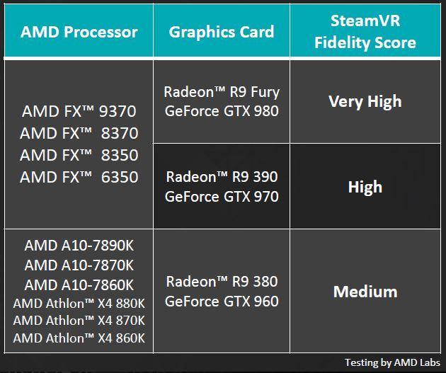 AMD VR In-House Testing