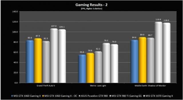 GTA V, Metro: LL, and ME: Shadow of Mordor Results