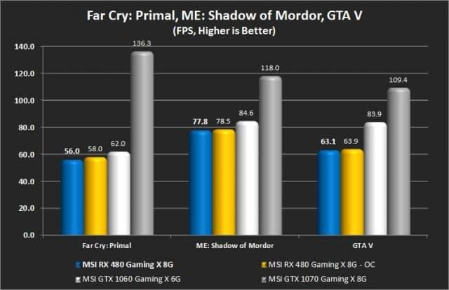 Far Cry: Primal, ME: Shadow or Mordor, and GTA V