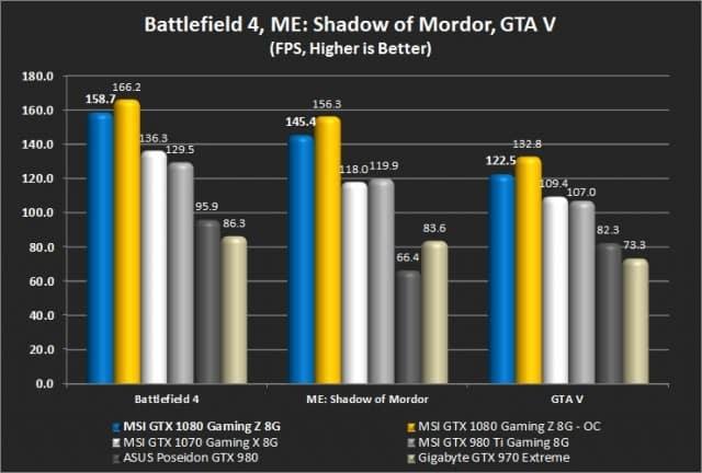 Battlefield 4, ME: Shadow of Mordor, and GTA V