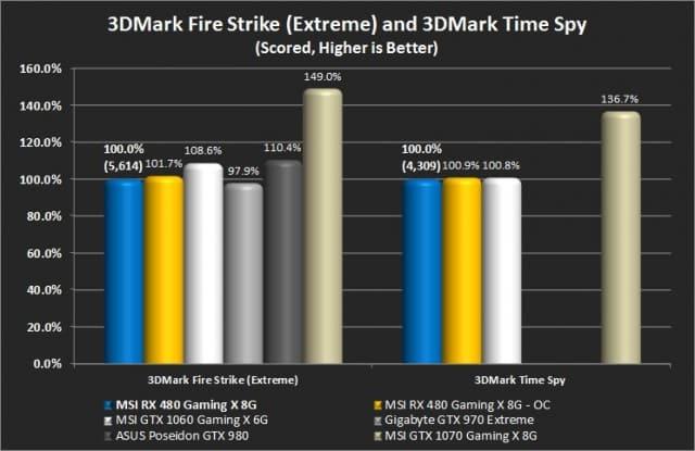 3DMark Fire Strike and 3DMark Time Spy