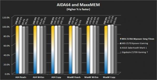 AIDA64 and Maxxmem