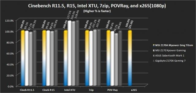 Cinebench R11.5 and R15, Intel XTU, 7Zip, POV Ray, x265 (Hwbot)
